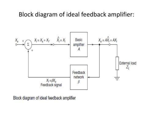 small resolution of 16 block diagram of ideal feedback amplifier