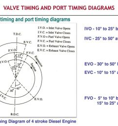 valve timing and port timing diagrams [ 1024 x 768 Pixel ]