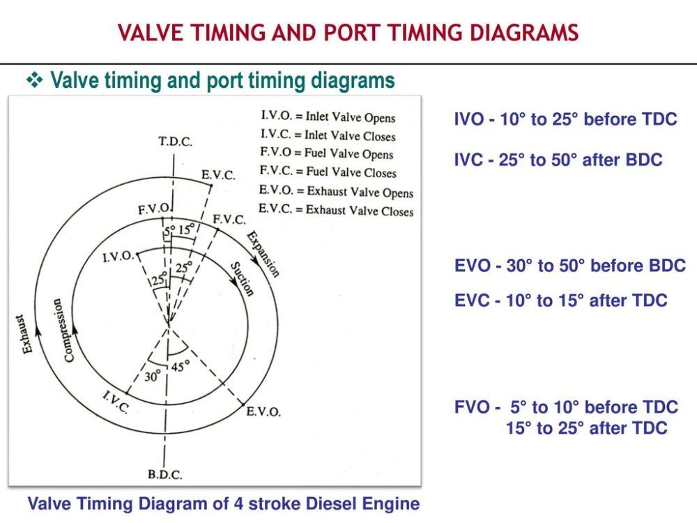 medium resolution of valve timing and port timing diagrams