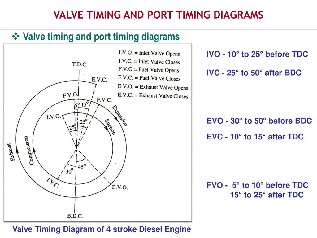 hight resolution of valve timing and port timing diagrams