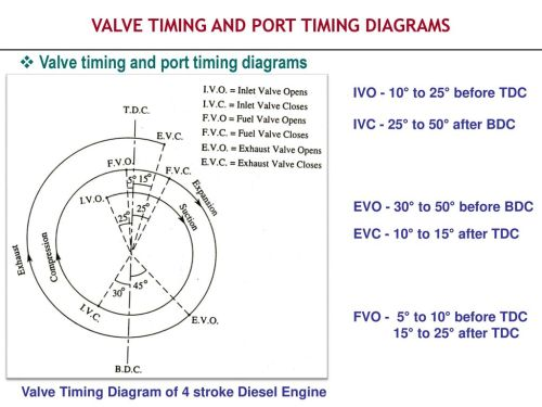 small resolution of valve timing and port timing diagrams