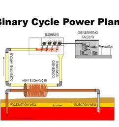 binary cycle power plant [ 1024 x 768 Pixel ]