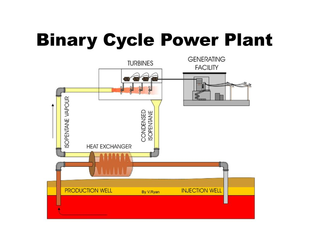 hight resolution of binary cycle power plant