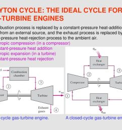 brayton cycle the ideal cycle for gas turbine engines [ 1024 x 768 Pixel ]