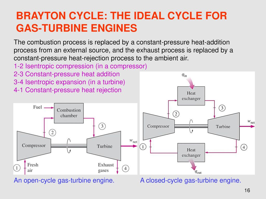 hight resolution of brayton cycle the ideal cycle for gas turbine engines