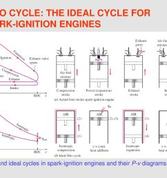 otto cycle the ideal cycle for spark ignition engines [ 1024 x 768 Pixel ]