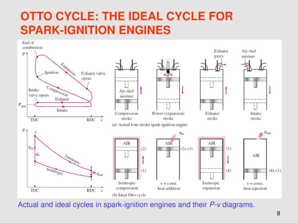 medium resolution of otto cycle the ideal cycle for spark ignition engines