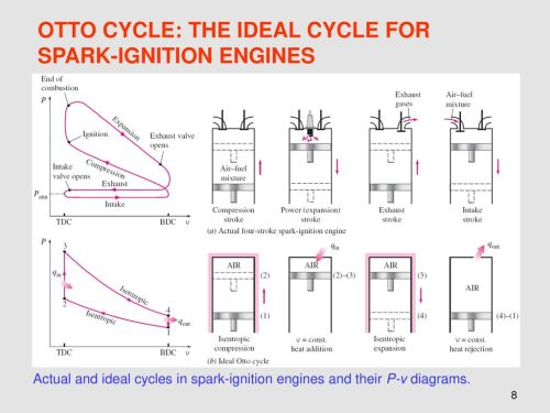 small resolution of otto cycle the ideal cycle for spark ignition engines