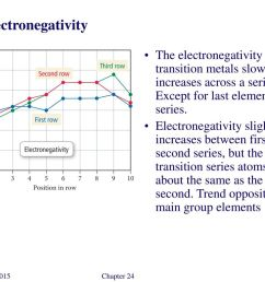electronegativity the electronegativity of the transition metals slowly increases across a series except for last [ 1024 x 768 Pixel ]