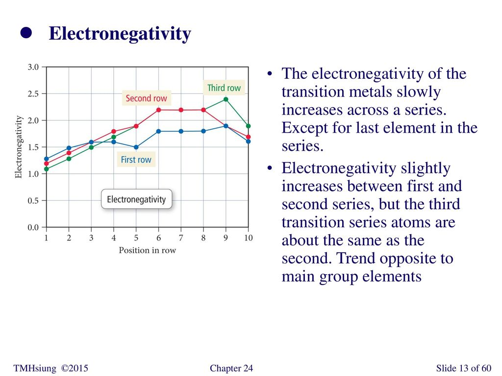 hight resolution of electronegativity the electronegativity of the transition metals slowly increases across a series except for last