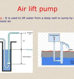 40 air lift pump function it is used to lift water from a deep well or sump by using compressed air  [ 1024 x 768 Pixel ]
