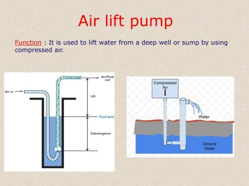 small resolution of 40 air lift pump function it is used to lift water from a deep well or sump by using compressed air