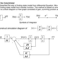 19 simulation diagram we have presented the way of finding state model from differential equation we will present a method of finding state model form  [ 1024 x 768 Pixel ]