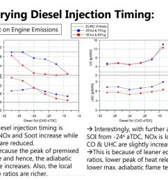 varying diesel injection timing  [ 1024 x 768 Pixel ]