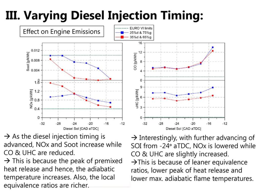 medium resolution of varying diesel injection timing