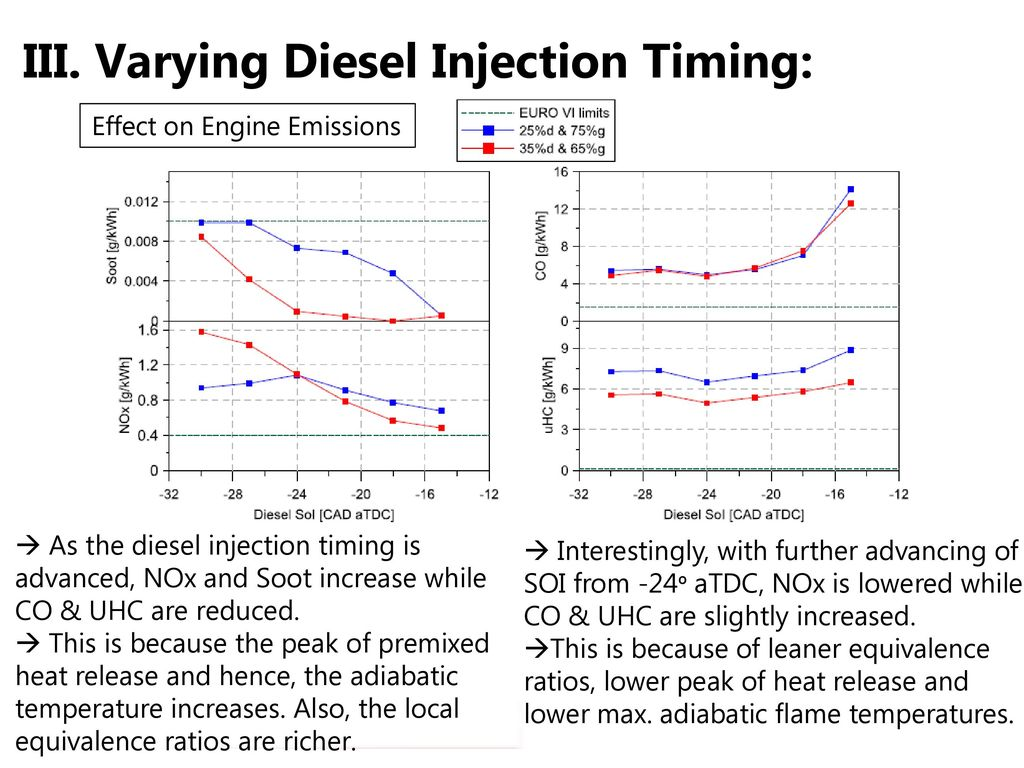 hight resolution of varying diesel injection timing
