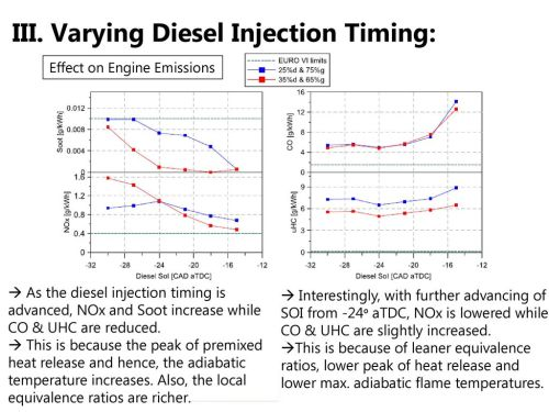 small resolution of varying diesel injection timing