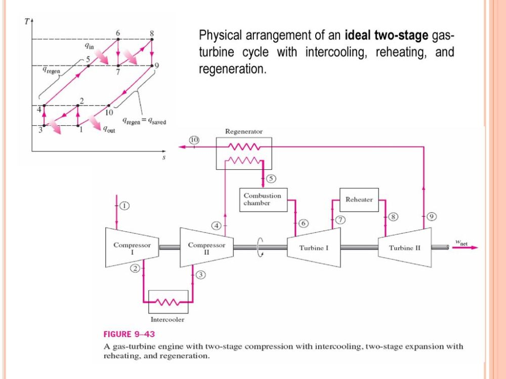 medium resolution of 13 physical arrangement of an ideal two stage gas turbine cycle with intercooling reheating and regeneration