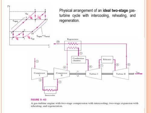 small resolution of 13 physical arrangement of an ideal two stage gas turbine cycle with intercooling reheating and regeneration