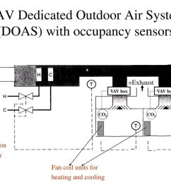 vav dedicated outdoor air system doas with occupancy sensors [ 1024 x 768 Pixel ]