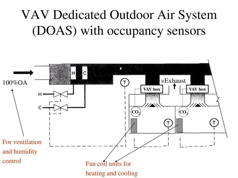 medium resolution of vav dedicated outdoor air system doas with occupancy sensors