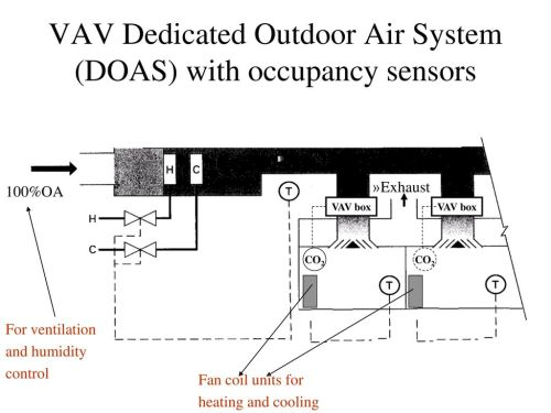 small resolution of vav dedicated outdoor air system doas with occupancy sensors