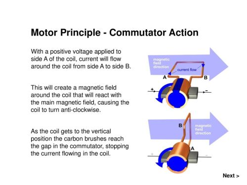 small resolution of motor principle commutator action