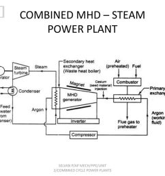 combined mhd steam power plant [ 1024 x 768 Pixel ]
