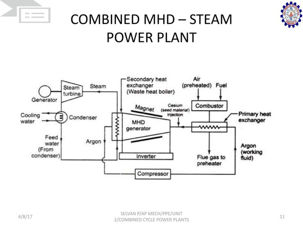 medium resolution of combined mhd steam power plant