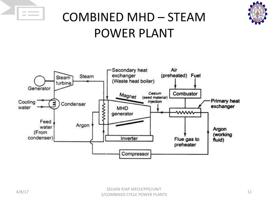 hight resolution of combined mhd steam power plant