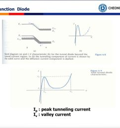 33 6 pn junction diode ip peak tunneling current iv valley current [ 1024 x 768 Pixel ]