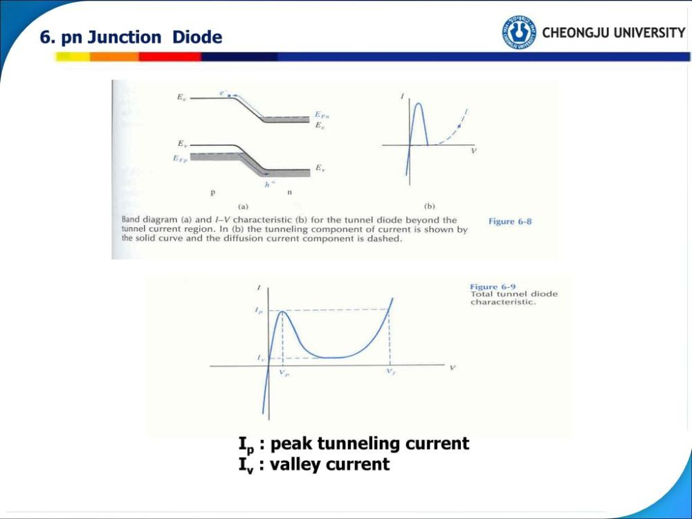 medium resolution of 33 6 pn junction diode ip peak tunneling current iv valley current