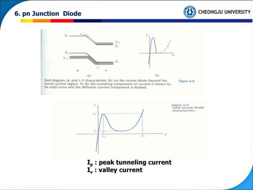 small resolution of 33 6 pn junction diode ip peak tunneling current iv valley current