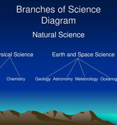 branches of science diagram [ 1024 x 768 Pixel ]