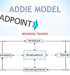 2 addie model beginning training [ 1024 x 768 Pixel ]
