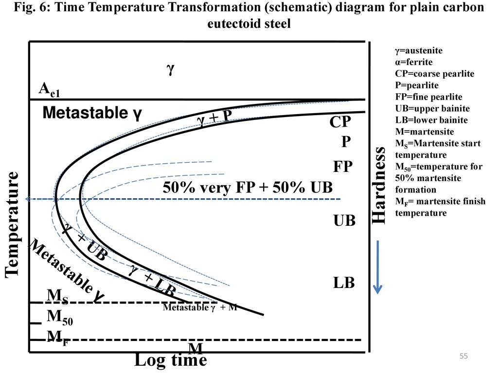 hight resolution of 55 hardness temperature