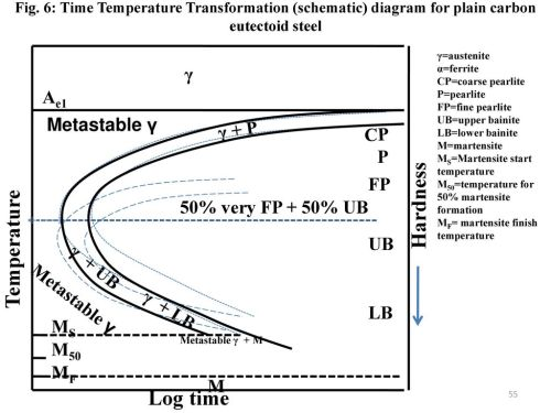 small resolution of 55 hardness temperature
