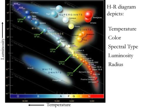 small resolution of 26 h r diagram depicts temperature color spectral type luminosity radius