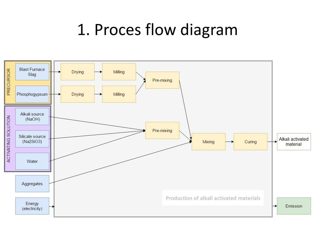 hight resolution of proces flow diagram