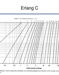 erlang  fig also fundamentals of cellular networks part iv ppt download rh slideplayer