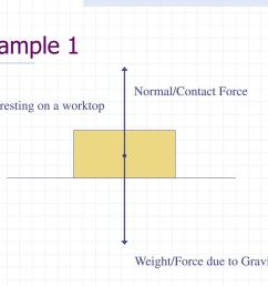 example 1 normal contact force a block resting on a worktop [ 1024 x 768 Pixel ]