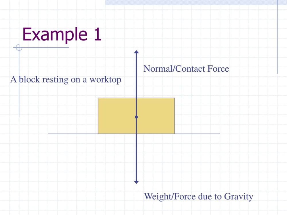 medium resolution of example 1 normal contact force a block resting on a worktop