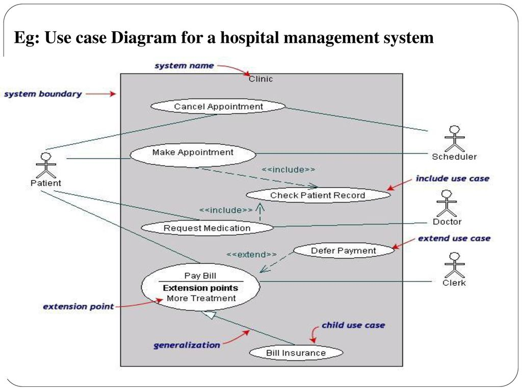 hight resolution of 57 eg use case diagram for a hospital management system