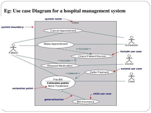 small resolution of 57 eg use case diagram for a hospital management system