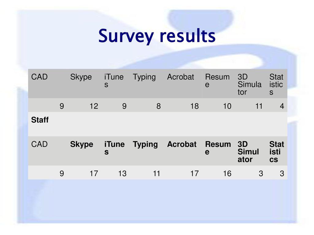 Survey Results Cad Skype Itunes Typing Acrobat Resume 3D Simulator