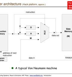computer architecture hack platform approx  [ 1024 x 768 Pixel ]