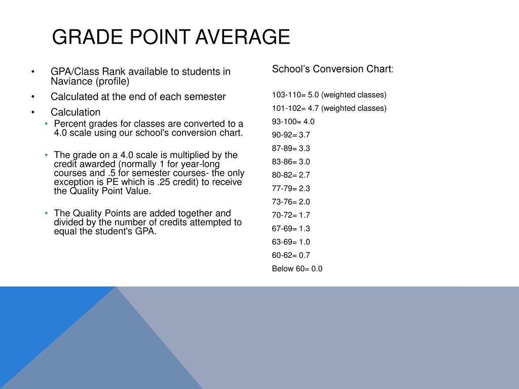 Grade Point Average School's Conversion Chart: