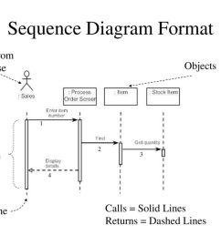 sequence diagram format [ 1024 x 768 Pixel ]