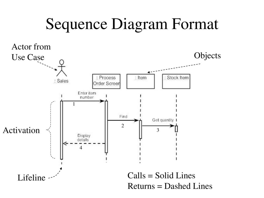 hight resolution of sequence diagram format