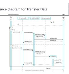 sequence diagram for transfer data [ 1024 x 768 Pixel ]